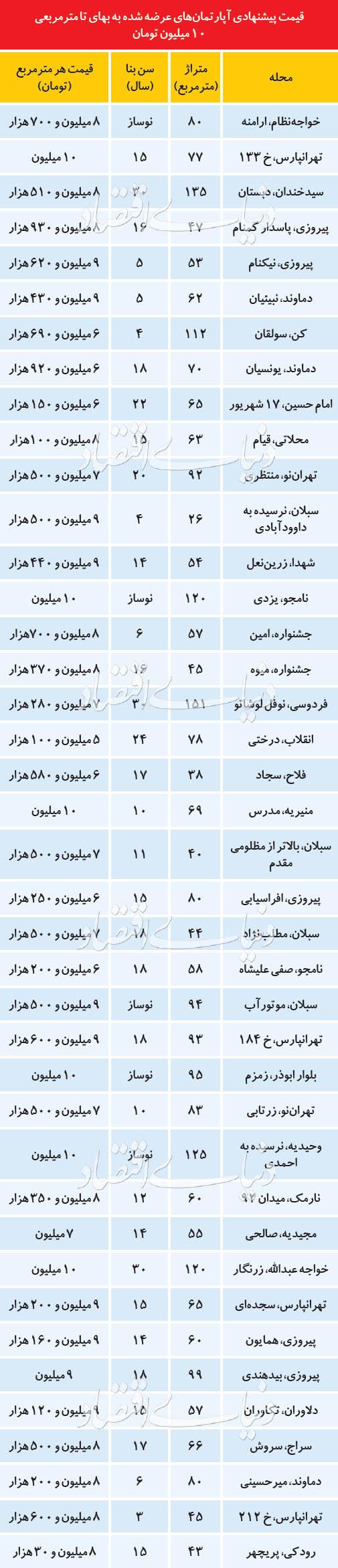 با آپارتمانهای ارزان قیمت در تهران آشنا شوید!