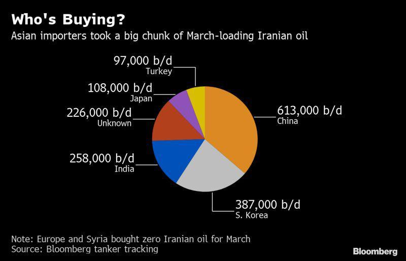 چرا ترکیه نفت عربستان و امارات را جایگزین نفت ایران نخواهد کرد؟