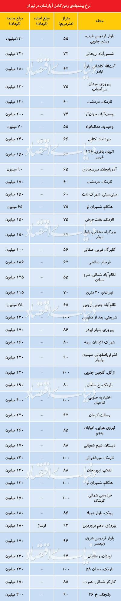 وضعیت بازار اجاره آپارتمان در تهران