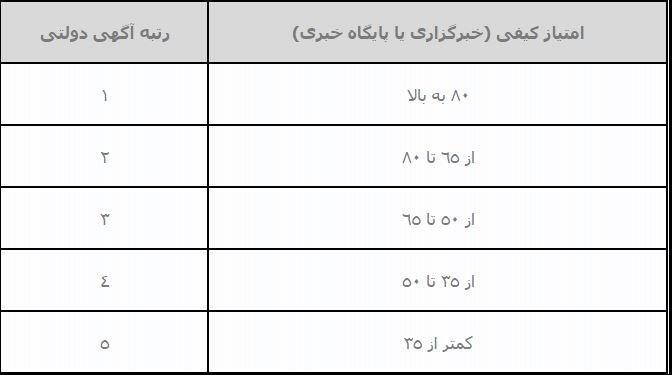 امکان انتشار آگهی دستگاههای دولتی در سایت ها