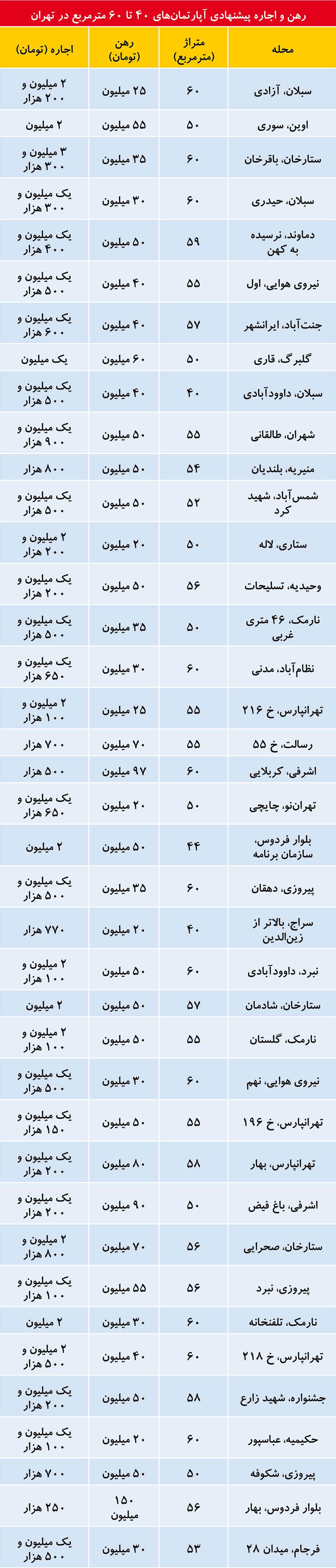 اتفاق جدید در بازار اجاره آپارتمانهای نقلی/ تأمین ارز واردات به رقم ۸/۳ میلیارد دلار رسید/ آخرین جزییات تاسیس بانک مشترک ایران و ترکیه/ آمریکا تحریم پتروشیمی ایران را به تعویق انداخت