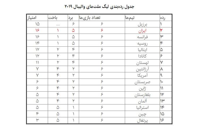 جدول ردهبندی لیگ ملتهای والیبال 2019