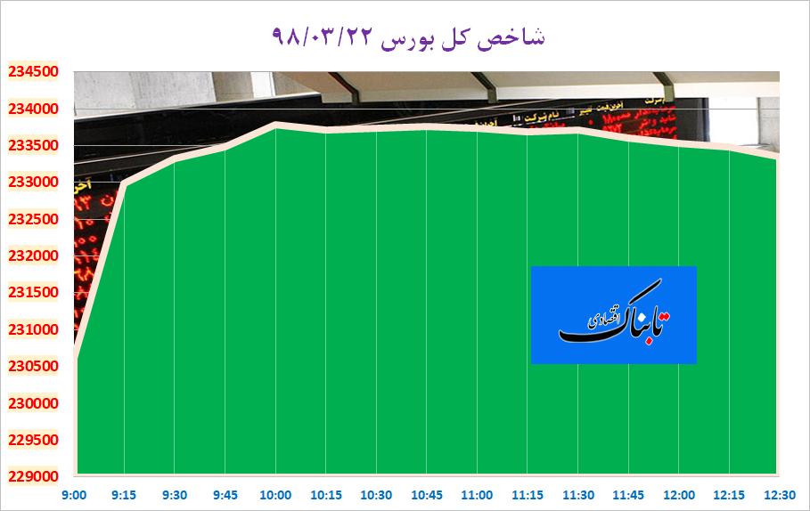 ادامه روند صعودی شاخص کل بورس در آخرین روز هفته/ نماگر در کانال ۲۳۳ هزار واحد جای گرفت