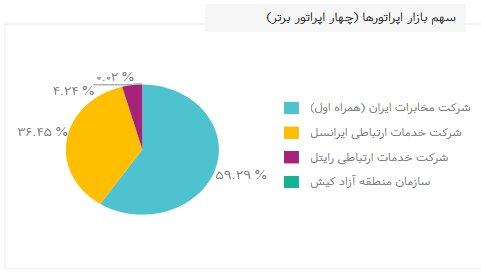 ایران بیشتر از جمعیتش مشترک تلفن همراه دارد!