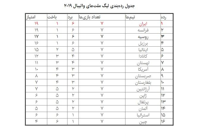 جدول لیگ ملتهای والیبال ۲۰۱۹ با صدرنشینی ایران