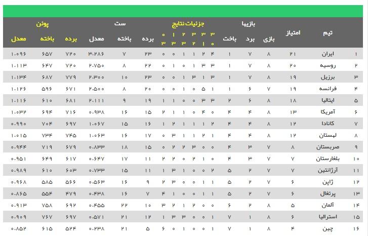 لیگ ملتهای والیبال / ایران ۳ - لهستان ۲ / پیروزی با طعم عسل ارومیه، لهستان جوابش گستاخی اش را داخل زمین گرفت