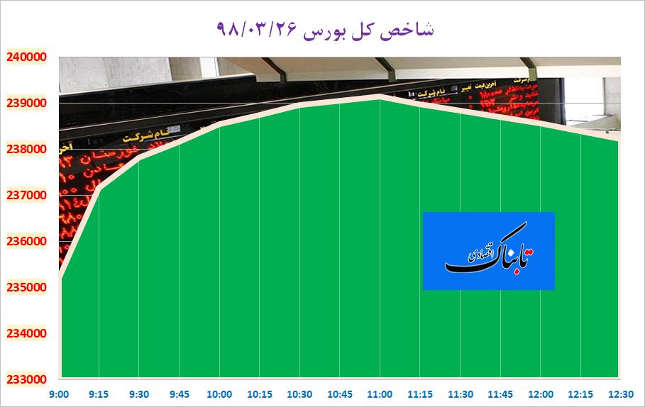 شاخص کل با تقویت ۴۰۵۲ واحدی در کانال ۲۳۸ هزار واحدی/ رکورد ۱۸۸۳ میلیارد تومان ارزش معاملات بورس تهران