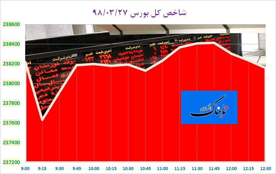 بورس تهران در پی جایگزینی برای هسته معاملات/ دفتر آمار چین: ایجاد ۶ میلیون شغل در پنج ماه/ زنگنه: بازار نفت، شکننده و ناپایدار است/ روند کاهشی قیمت خودرو از دوربین سازمان حمایت