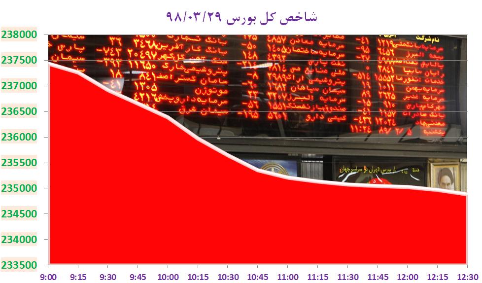بورس در آخرین روز خرداد، قرمز بسته شد/ فارس بازهم بیشترین تاثیر منفی را داشت