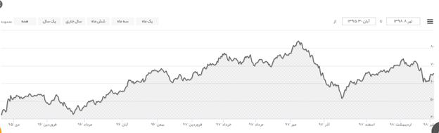 بازار نفت در انتظار تصمیم اوپک؛ کاهش تولید نفت تمدید خواهد شد؟/ توافق عجیب عربستان با تمدید کاهش تولید نفت