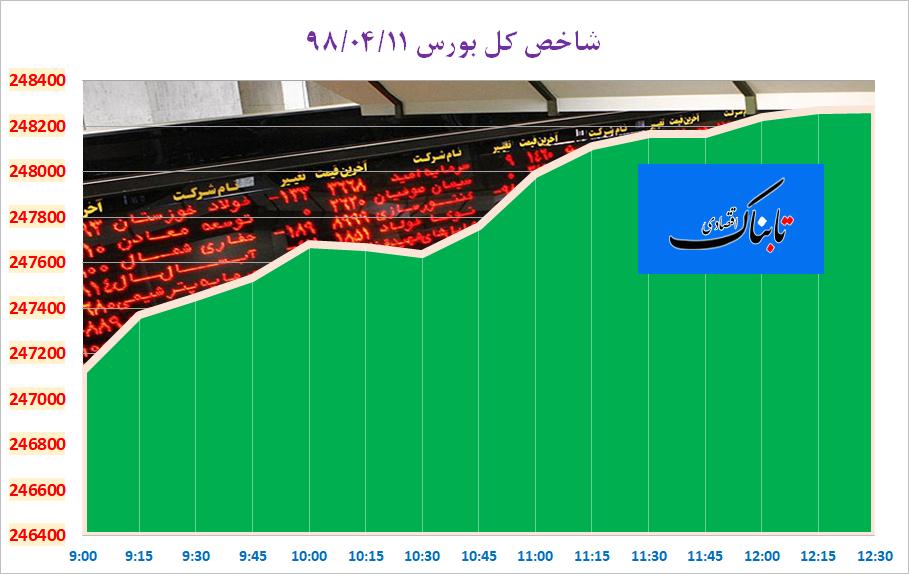 صادرات نفت عراق به ۳.۵۲ میلیون بشکه در روز کاهش یافت/ زنگنه: شب و روز برای صادرات نفت تلاش میکنیم/ قیمت پیشنهادی آپارتمان در تهران/جراحی اقتصاد پاکستان با افزایش ۲۰۰ درصدی قیمت گاز