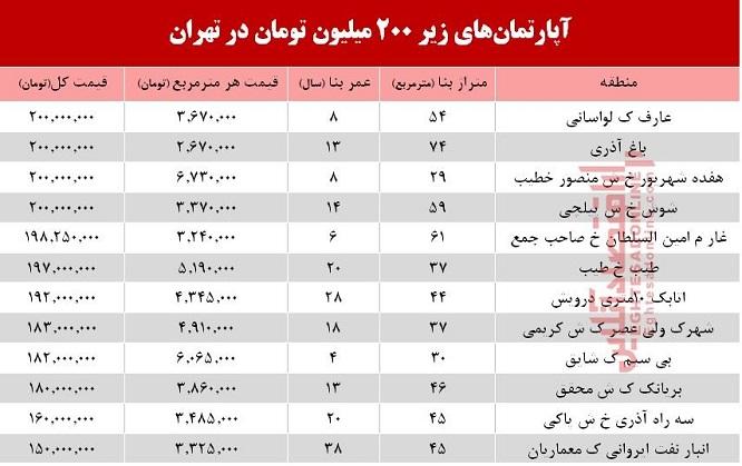 آپارتمانهای ۲۰۰ میلیونی کدام مناطق تهران هستند؟