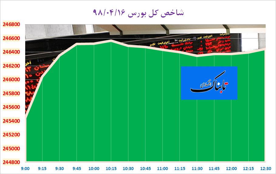 مرکز آمار: نرخ بیکاری بهار ۱۰.۸ درصد شد/ حقوق ۲۰ میلیون تومانی ۱۶ درصد افزایش یافته است/ تازه ترین از بدهی های خارجی ایران/ چرا دلار برخلاف انتظار کاهشی شد؟