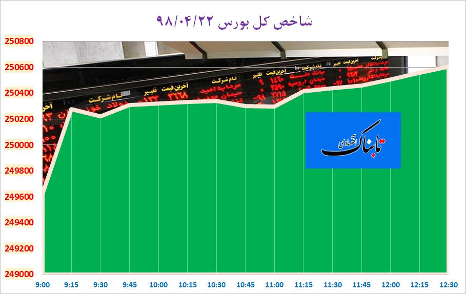 بورس تهران رکورد ۲۵۰ هزار واحد را زد/ ارزش معاملات بیش از ۲ هزار میلیارد تومان رسید