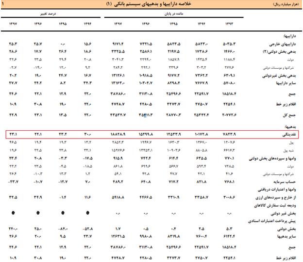 سیل نقدینگی در اقتصاد ایران تا کجا پیش خواهد رفت؟