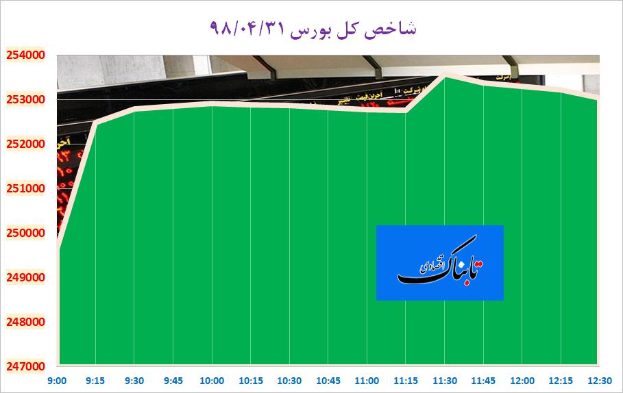 پایان سبز بورس در تیرماه ۹۸/ شاخص کل در کانال ۲۵۳ هزار واحدی آرام گرفت