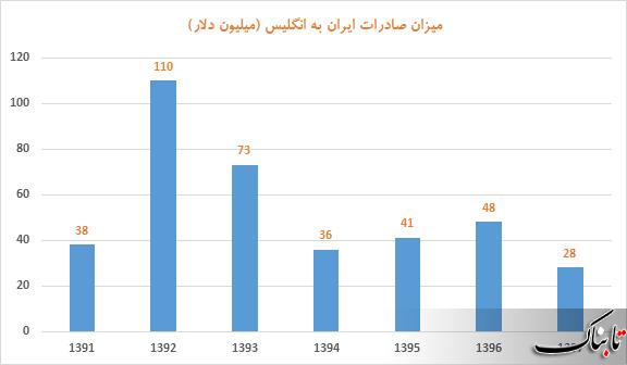 تحریم یا توقیف اموال ایران توسط انگلیس چقدر جدی است؟