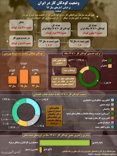 اینفوگرافی: وضعیت کودکان کار در ایران