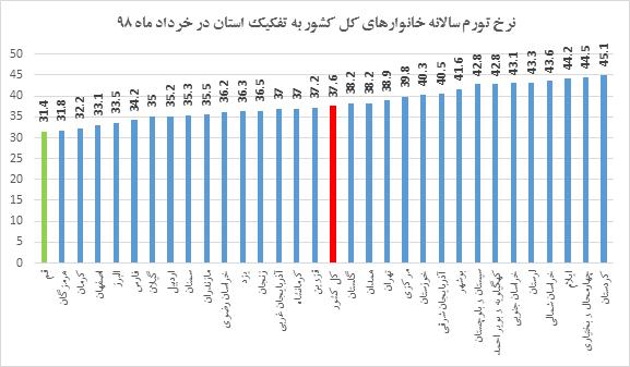 کدام استانها به نرخ تورم بالای ۴۰ درصد رسیدند؟