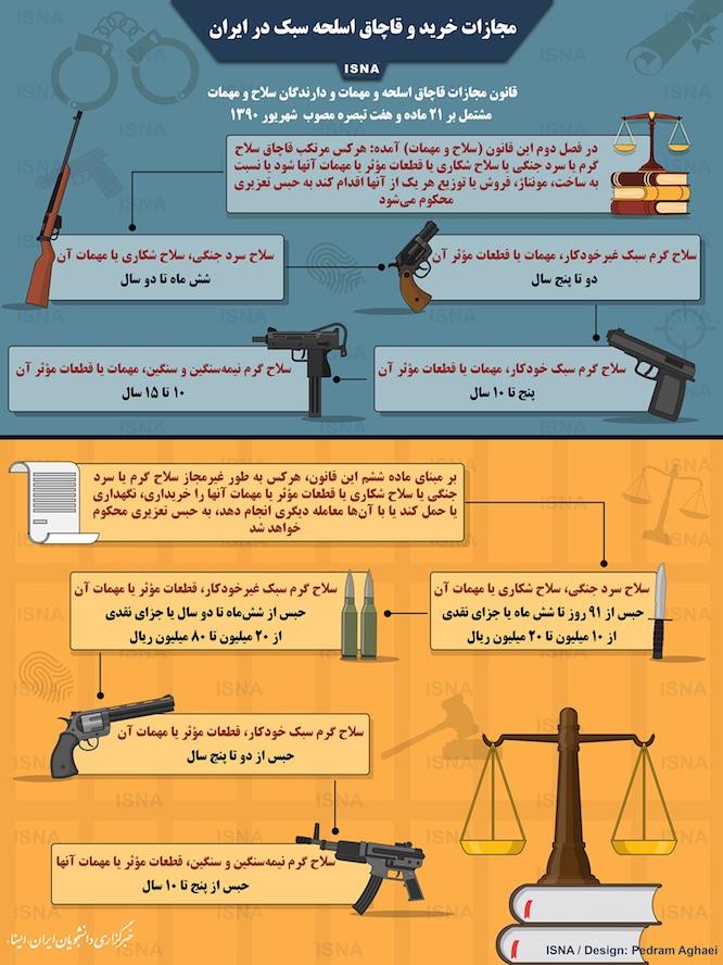 مجازات خرید و قاچاق اسلحه سبک در ایران