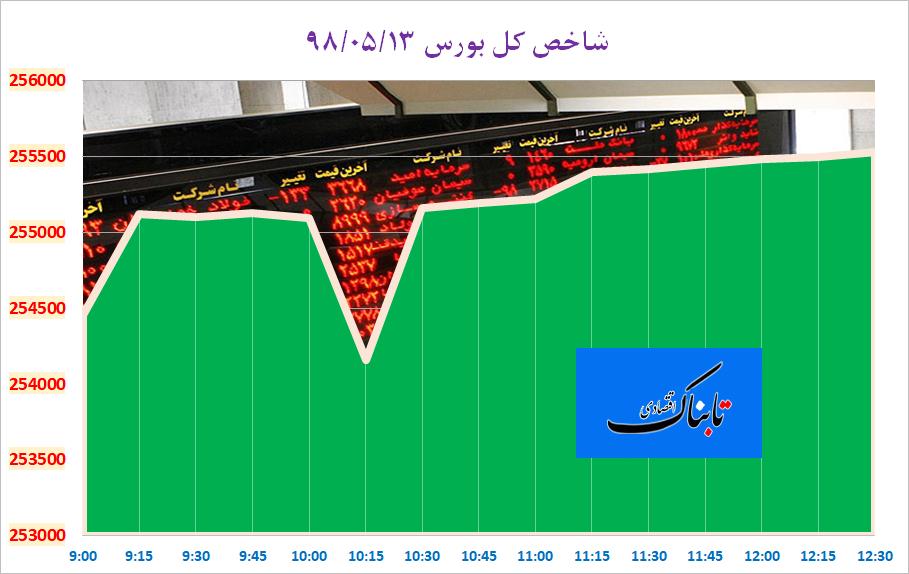 انتشار روزانه قیمت صد قلم کالای اساسی با هدف کنترل بازار/ تمسخر «بنز» و «بیامو» توسط ترامپ/ کاهش قیمت دلار در کانال ۱۱ هزار تومان/ ایرانیها چقدر خانه در ترکیه خریدند؟