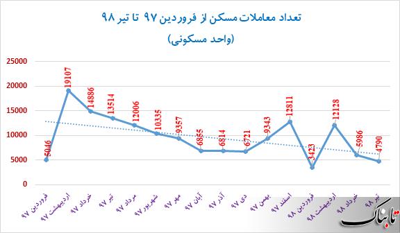 کاهش قیمت مسکن در ۸ منطقه تهران؛ روند قیمت مسکن در مرداد ماه چگونه خواهد بود؟