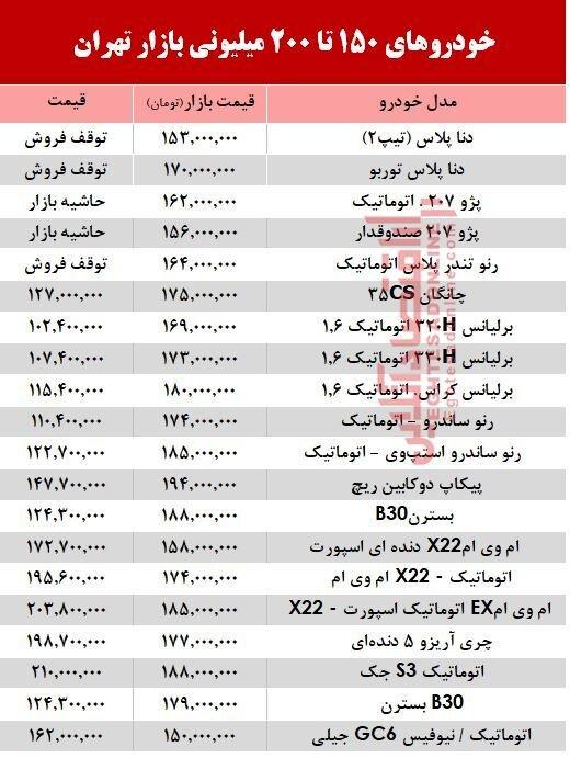 خودروهای ۲۰۰ میلیونی بازار تهران
