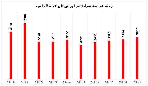 در یک دهه اخیر؛ مردم ایران غنیتر شده اند یا فقیرتر؟