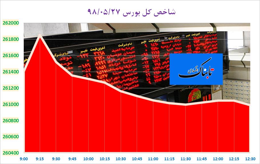 افزایش ۱۷۴.۶ درصدی قیمت زمین و مسکن تهران در بهار امسال/ تصمیم جدید دولت برای تنظیم بازار مرغ/ مخالفت آلمانیها با افزایش نرخ بهره در اروپا/ ثبات نرخ دلار؛ خروج افزایشیها از بازار