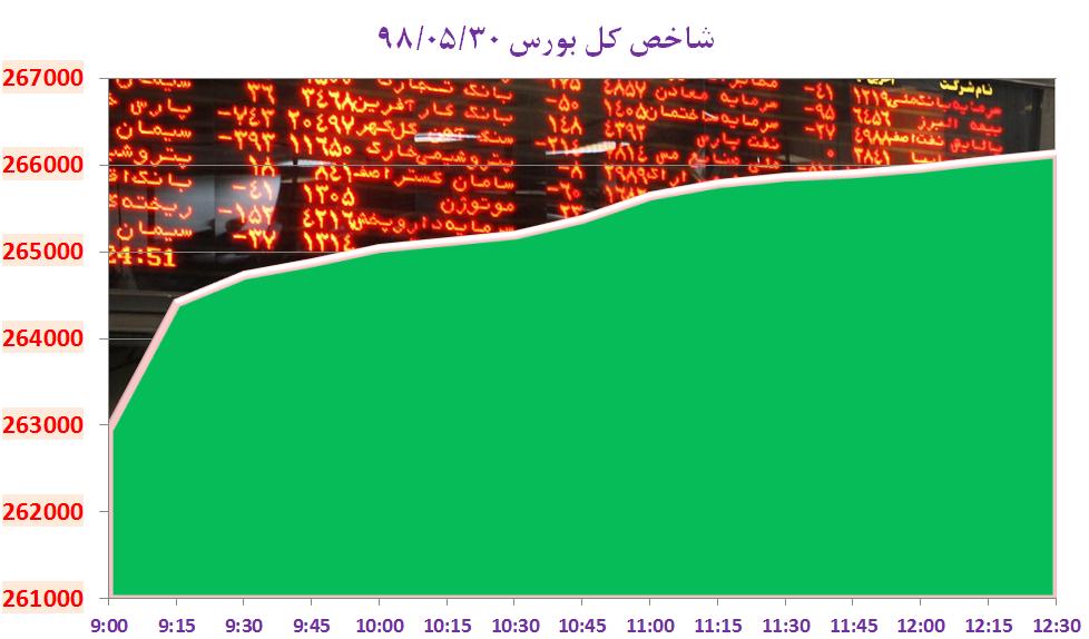 لایحه دولت: «پارسه» پول خرد مردم ایران می شود/ شگرد سایپا برای گرانفروشی سراتو/ افزایش غیر قانونی بلیط هواپیما در قشم ایر و زاگرس/ روزهای کم نوسان دلار و سکه