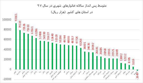 خانوارهای شهری کدام استان سال گذشته از جیب خوردند؟