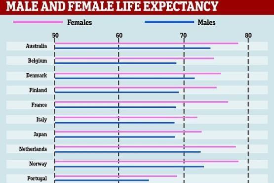 زنان و مردان کدام کشور بیشتر از همه عمر میکنند؟