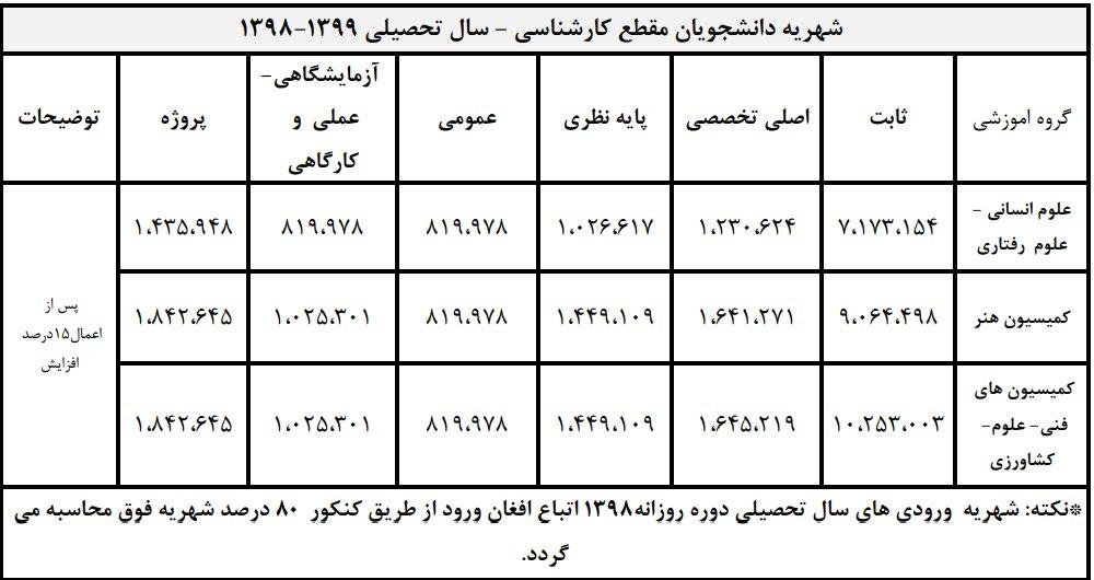 شهریه دانشگاه تهران ۱۵درصد گران شد