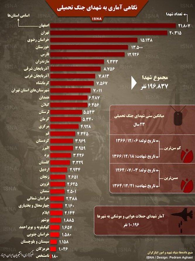 نگاهی آماری به شهدای جنگ تحمیلی