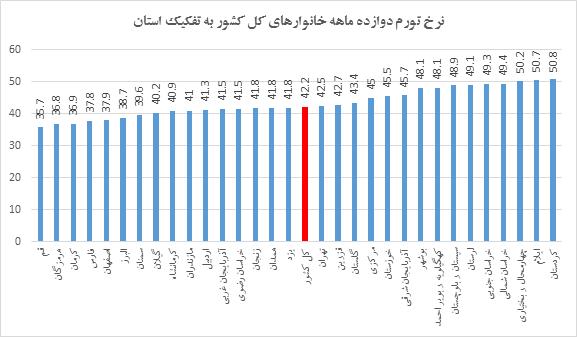 نرخ تورم سالانه در کدام استان ها به بالای 50 درصد رسیده است؟