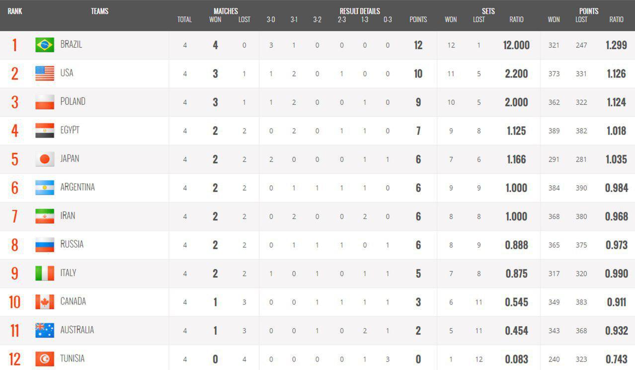 ایران بالاتر از روسیه و ایتالیا در جدول جام جهانی والیبال