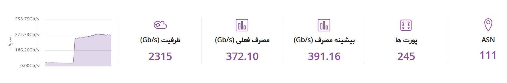 کدام سازمان از بسته شدن سایتهای دانلود فیلم نفع میبرد؟ / کاهش شدید مصرف اینترنت در تهران + تکمیلی
