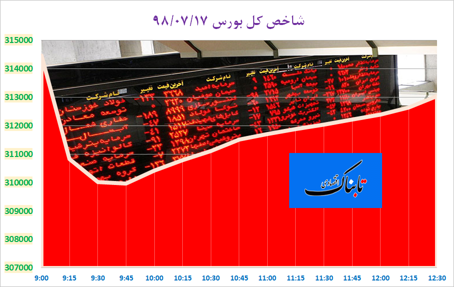 نماگر بورس عقب نشینی کرد/ رکورد حجم معاملات در بورس تهران شکسته شد