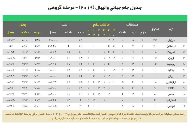رتبه ایران درجدول ردهبندی جامجهانی والیبال2019