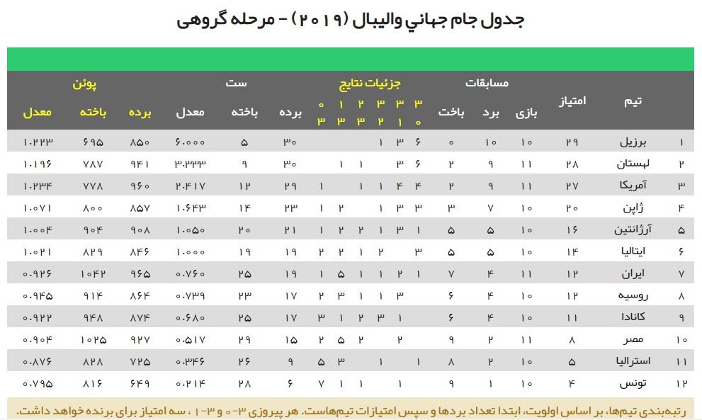 ایران صفر - لهستان ۳ / باخت دردناک بازی حیثیتی در اوج بیانگیزگی - وضعیت قرمز والیبال ایران در آستانه المپیک + جدول جامجهانی