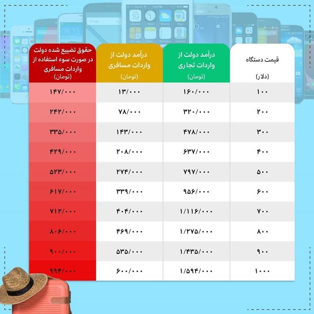 رانت گوشی مسافری حذف شد؛ قیمت گوشی تلفن همراه گران می شود؟!