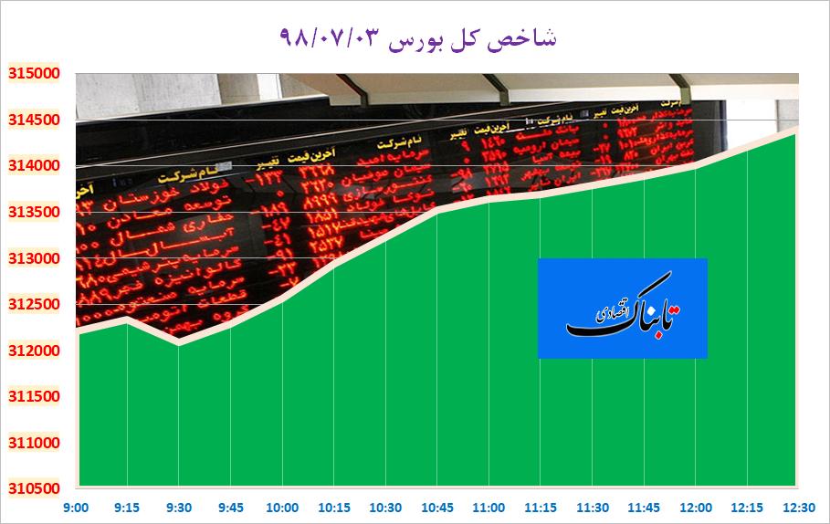 شاخص کل بورس تهران ۲۲۰۲ واحد افزایش یافت