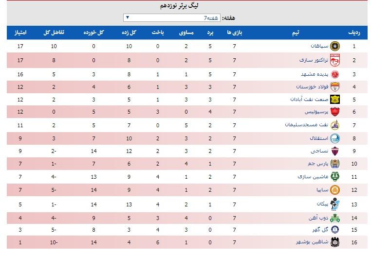 جدول لیگ برتر فوتبال ایران در پایان هفته هفتم