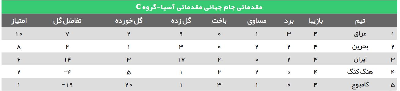عراق دو - ایران یک | دومین شکست پیاپی تیم ملی در راه رسیدن به جامجهانی/تیر خلاص دقیقه نودی عراقیها به دروازه ایران در روز اخراج مسعود شجاعی/تساوی بحرین به نفع ایران