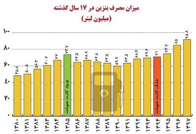 سهمیه بندی و افزایش قیمت بنزین