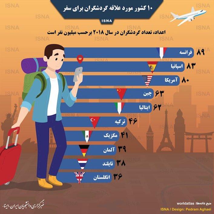 ۱۰ کشور مورد علاقه گردشگران برای سفر
