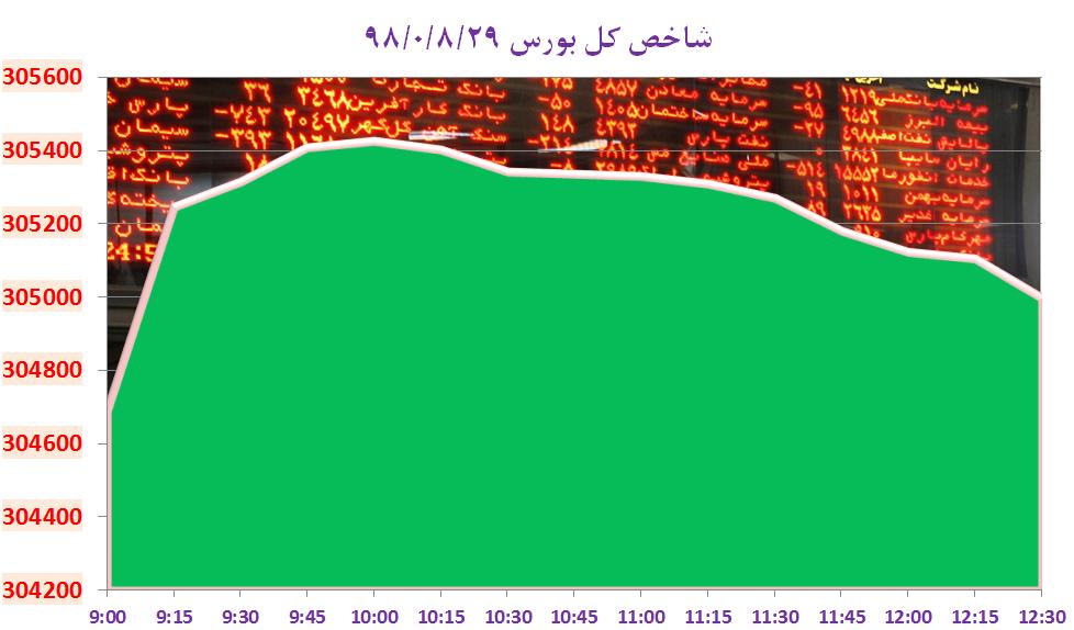 سبزپوشی بورس تهران در آخرین روز هفته