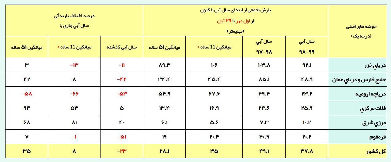 ادامه بارشها در نقاط مختلف +جدول بارشها