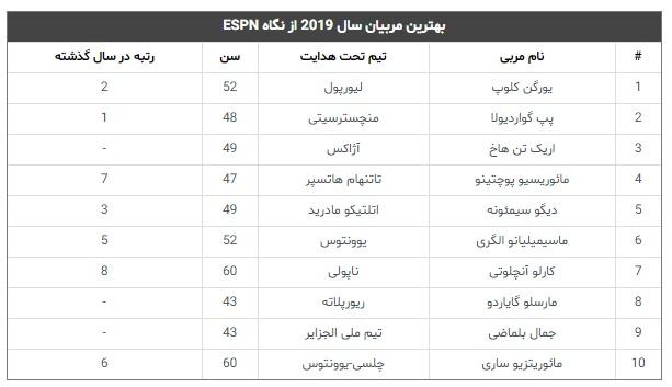 برترین مربیان فوتبال جهان درسال 2019: عبور کلوپ از پپ