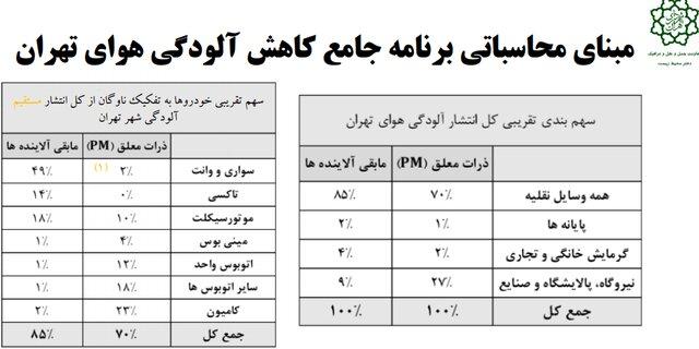 رفع آلودگی هوای تهران نیازمند ۱۷ هزار میلیارد تومان